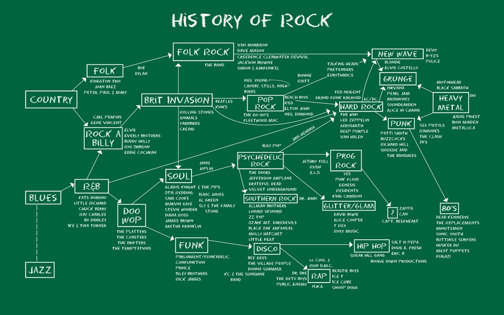 History of Rock Chalkboard